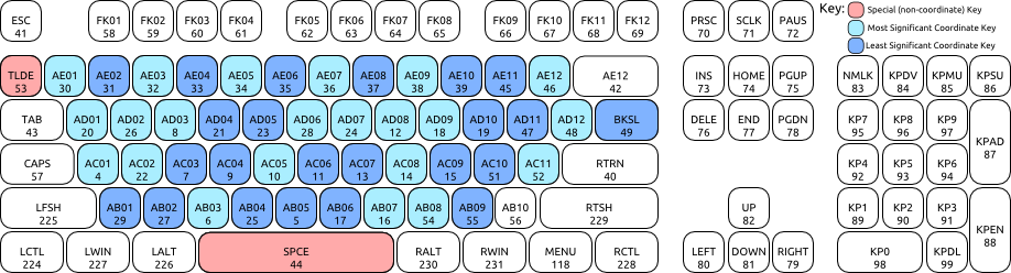 DigiKeyboard scancodes